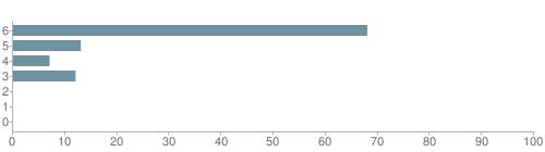 Chart?cht=bhs&chs=500x140&chbh=10&chco=6f92a3&chxt=x,y&chd=t:68,13,7,12,0,0,0&chm=t+68%,333333,0,0,10|t+13%,333333,0,1,10|t+7%,333333,0,2,10|t+12%,333333,0,3,10|t+0%,333333,0,4,10|t+0%,333333,0,5,10|t+0%,333333,0,6,10&chxl=1:|other|indian|hawaiian|asian|hispanic|black|white